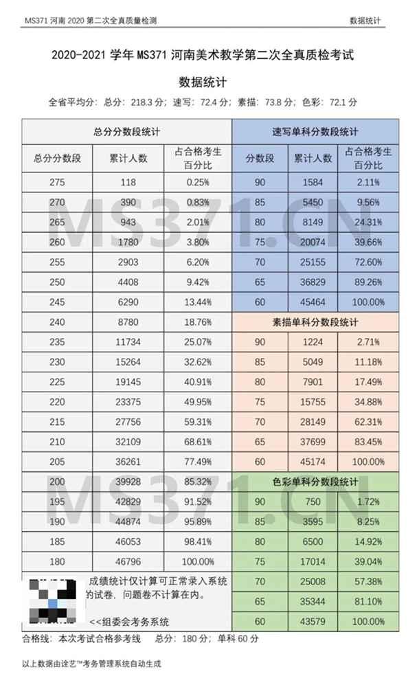 为更好的打磨自己,杭州画室集训班分享2021届河南省二模高分卷,01
