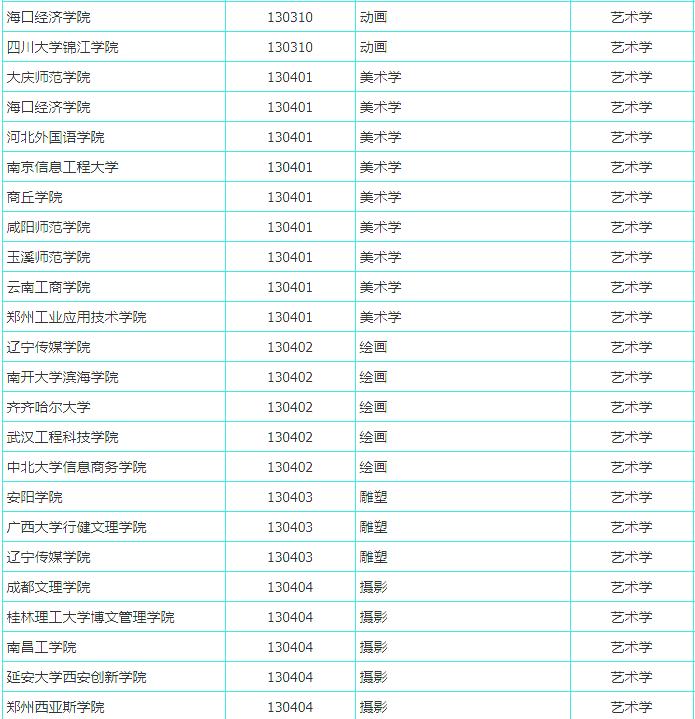 杭州艺考画室快讯:又有191所高校拟增设艺术专业,共21个美术类专业上榜,01
