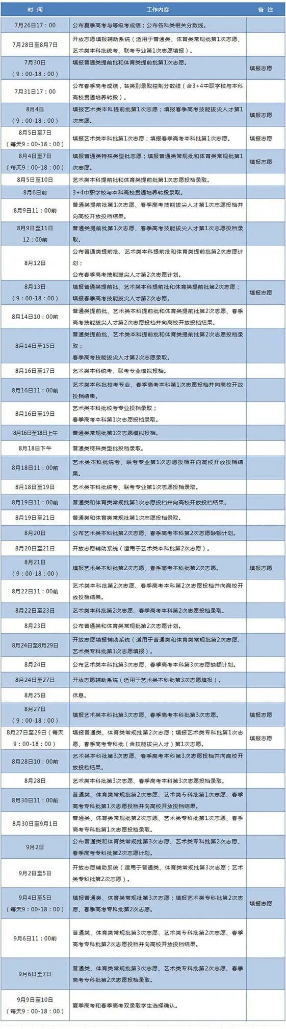 全国26地征集补录安排已出,杭州艺考美术生必须要了解,07