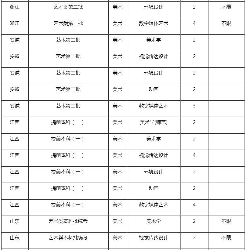 杭州艺考画室快讯:近期,承认美术联考成绩的学校有增加了这些,03
