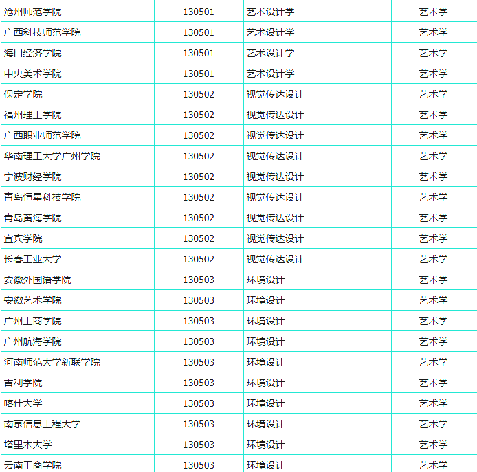 杭州艺考画室快讯:又有191所高校拟增设艺术专业,共21个美术类专业上榜,02