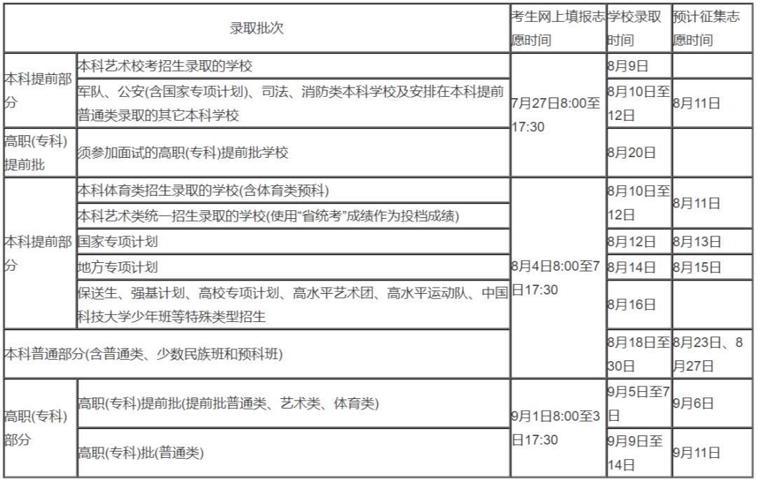 全国26地征集补录安排已出,杭州艺考美术生必须要了解,22