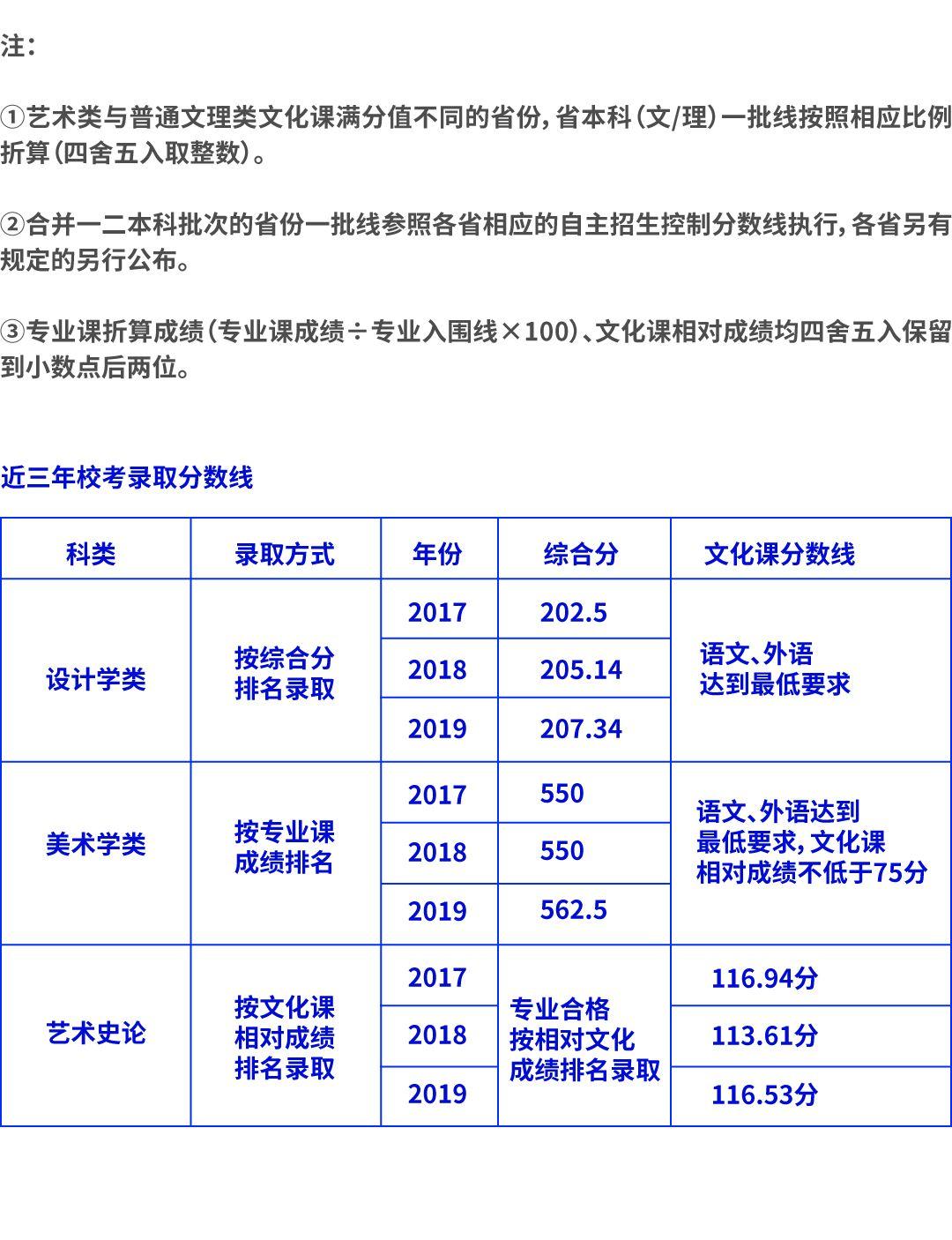 杭州美术培训,杭州白鹿画室,九大美院考点       10