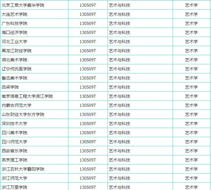 杭州艺考画室快讯:又有191所高校拟增设艺术专业,共21个美术类专业上榜,06