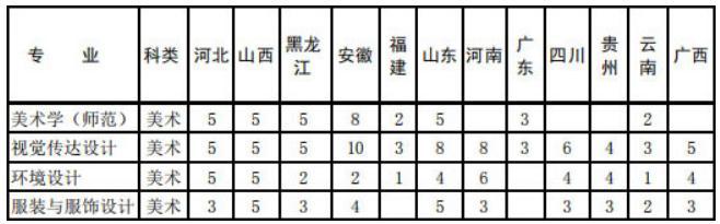 杭州艺考画室快讯:近期,承认美术联考成绩的学校有增加了这些,08