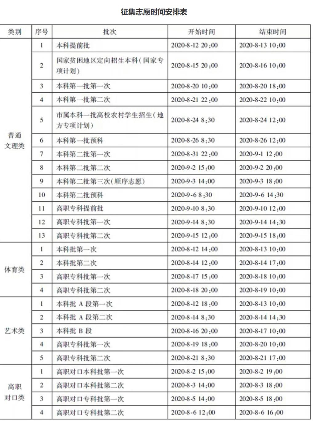 全国26地征集补录安排已出,杭州艺考美术生必须要了解,26