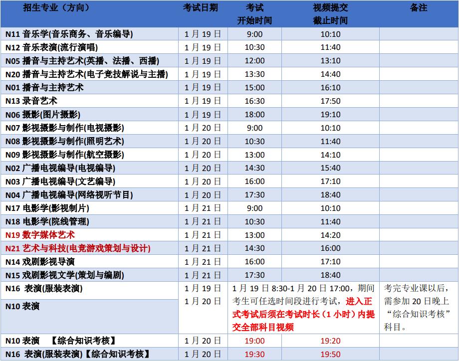 白鹿快讯 | 南京传媒学院2021年艺术类校考网络考核考试时间安排(附专业招考政策解读))图四
