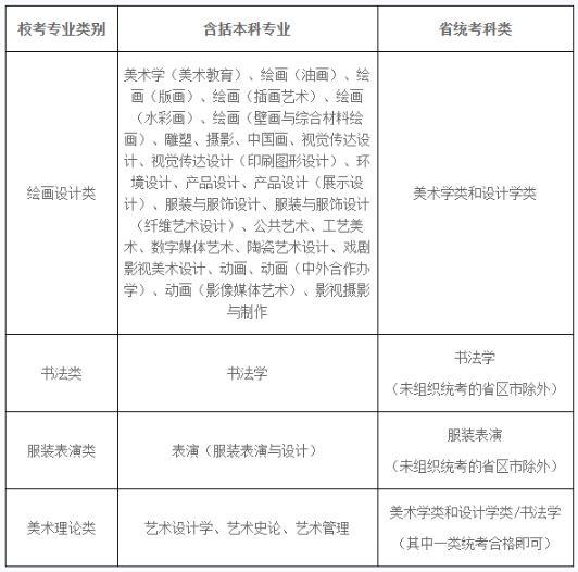 杭州画室集训班将湖美、川美、鲁美、西美公布招生信息全部整理好,01