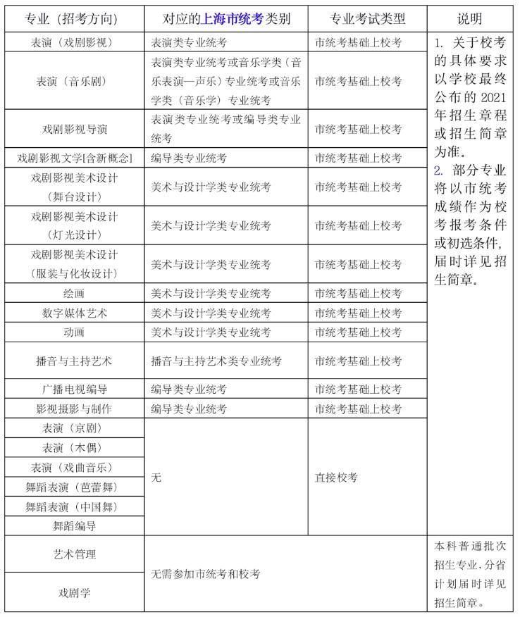 杭州白鹿美术培训班资讯 上戏2021各专业考试说明已发布