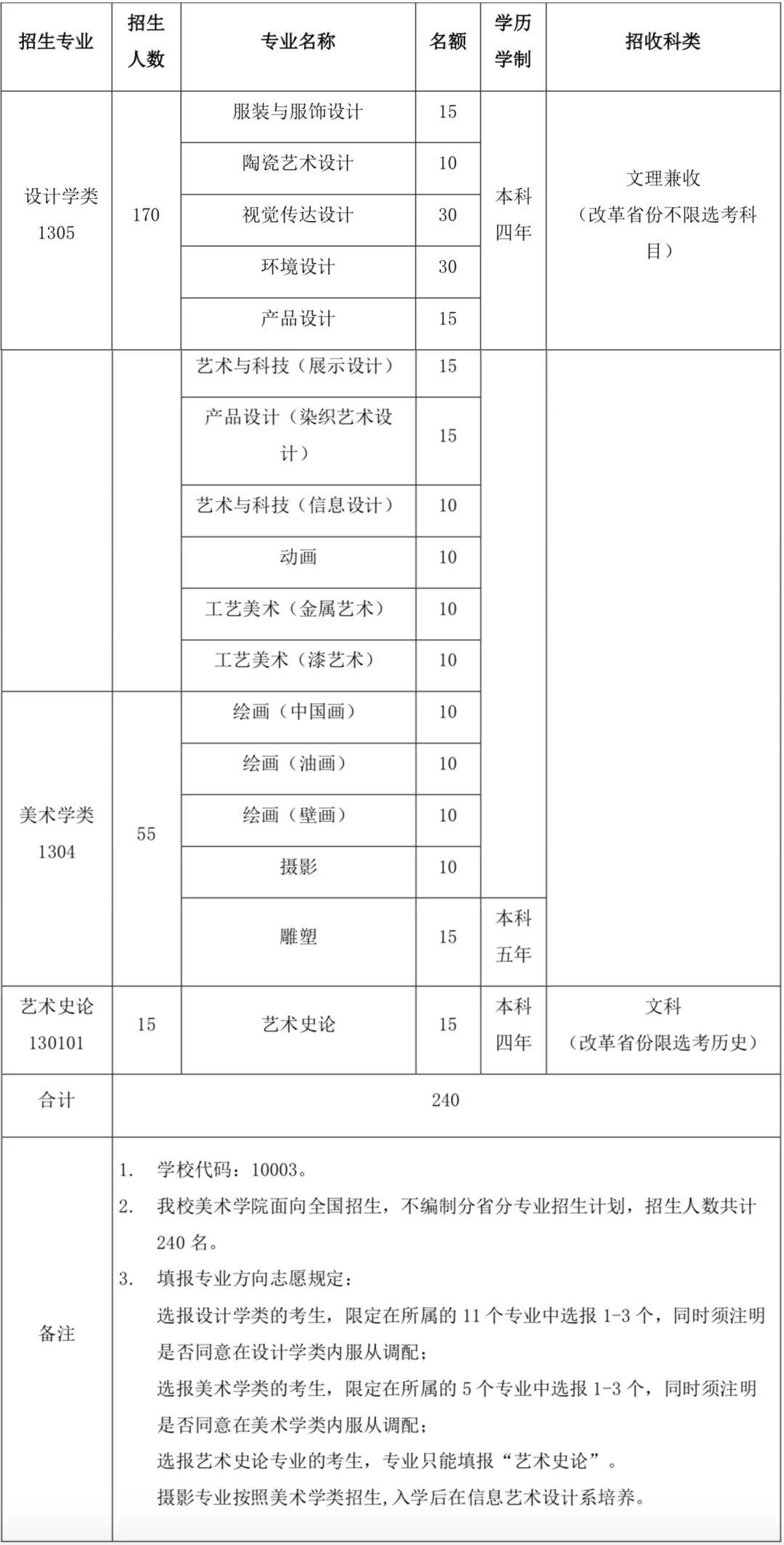 杭州画室集训班快讯 仅余一校!九大美院公开2021年校考信息,02