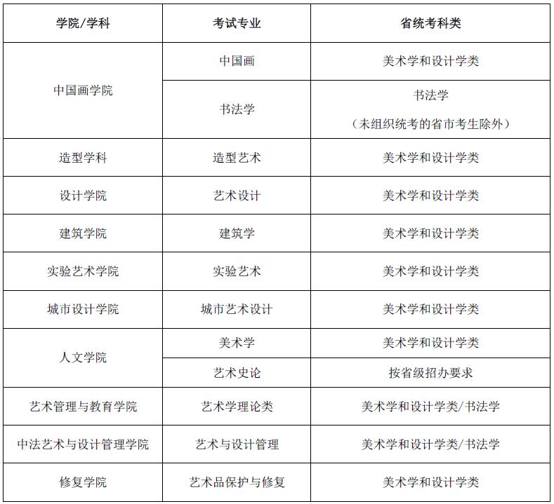 杭州画室集训班快讯|25所高校2021艺术校考信息已发布,05