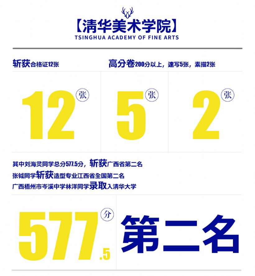 杭州白鹿学院美术高考集训画室2018校考成绩