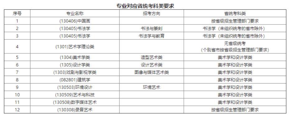 杭州画室集训班快讯|25所高校2021艺术校考信息已发布,02