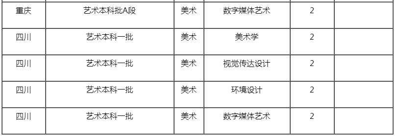 杭州艺考画室快讯:近期,承认美术联考成绩的学校有增加了这些,06