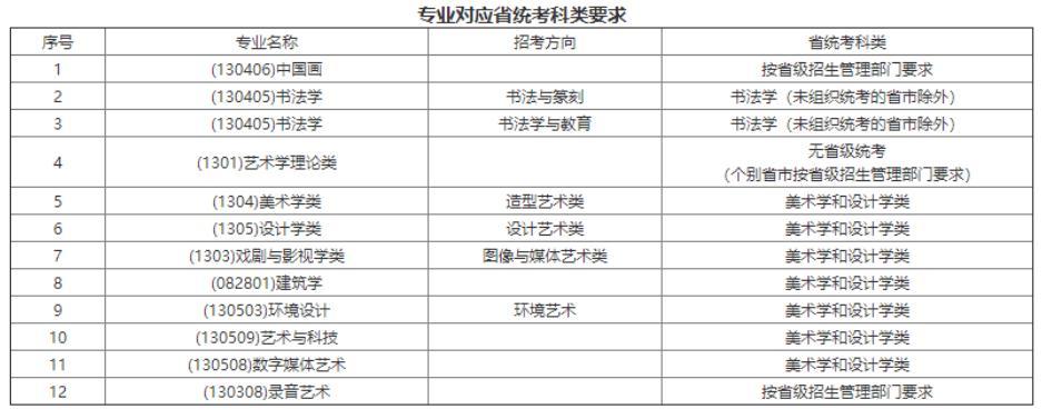 杭州画室集训班快讯 仅余一校!九大美院公开2021年校考信息,11