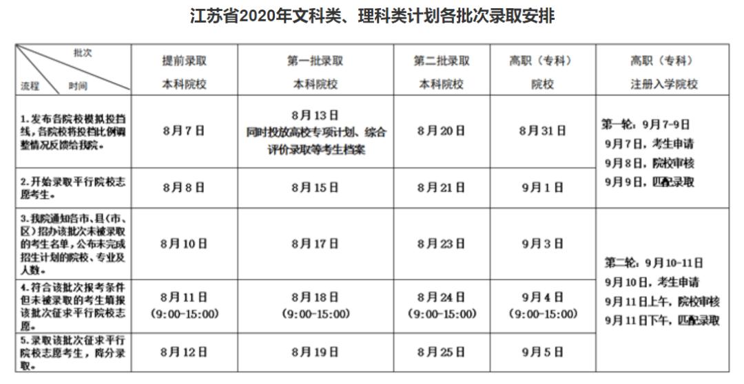 全国26地征集补录安排已出,杭州艺考美术生必须要了解,03