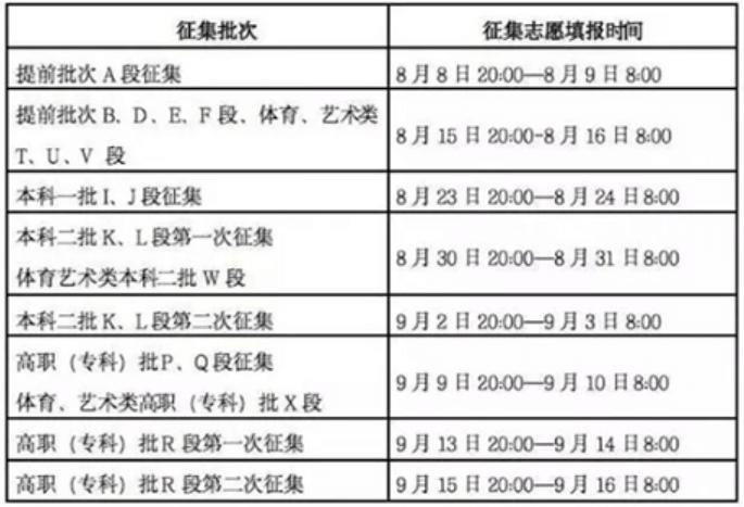 全国26地征集补录安排已出,杭州艺考美术生必须要了解,28