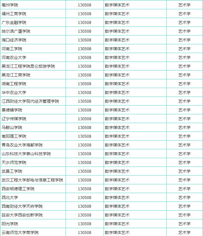 杭州艺考画室快讯:又有191所高校拟增设艺术专业,共21个美术类专业上榜,04