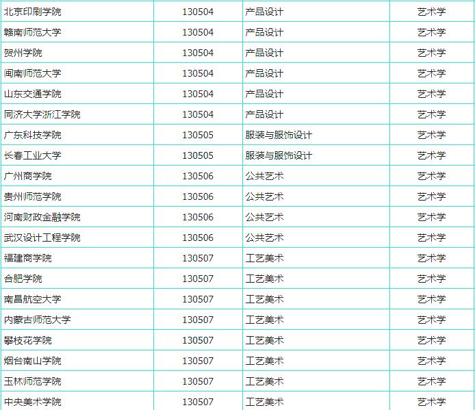 杭州艺考画室快讯:又有191所高校拟增设艺术专业,共21个美术类专业上榜,03