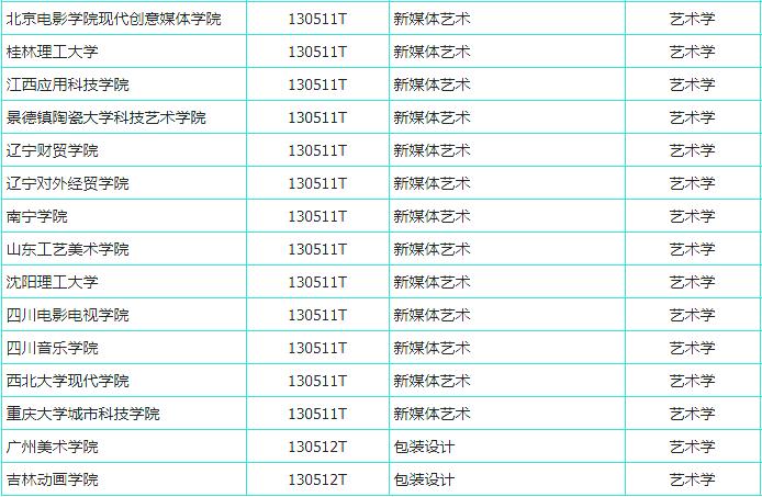 杭州艺考画室快讯:又有191所高校拟增设艺术专业,共21个美术类专业上榜,07