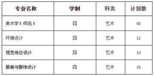 杭州艺考画室快讯:近期,承认美术联考成绩的学校有增加了这些,07