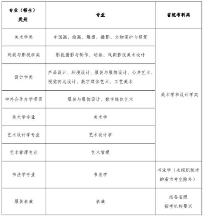 杭州画室集训班将湖美、川美、鲁美、西美公布招生信息全部整理好,03