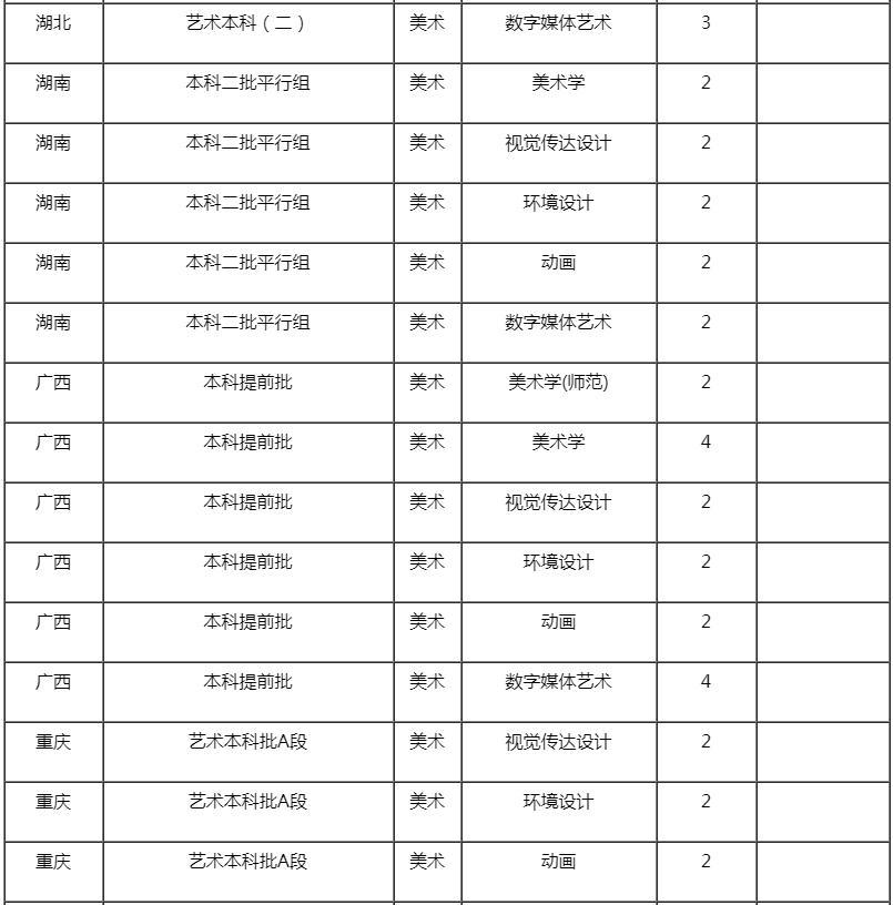 杭州艺考画室快讯:近期,承认美术联考成绩的学校有增加了这些,05