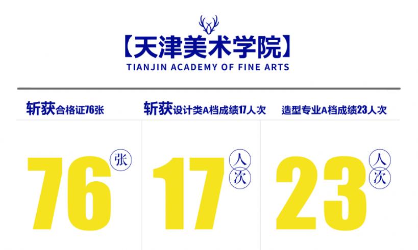 杭州白鹿画室校考成绩,杭州画室校考成绩,杭州美术校考培训