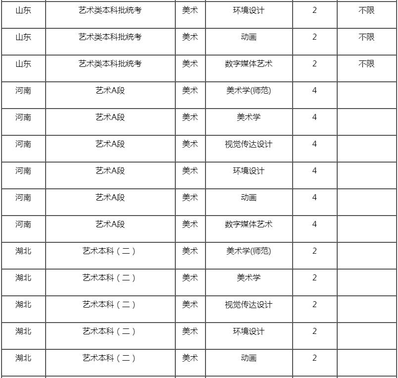 杭州艺考画室快讯:近期,承认美术联考成绩的学校有增加了这些,04