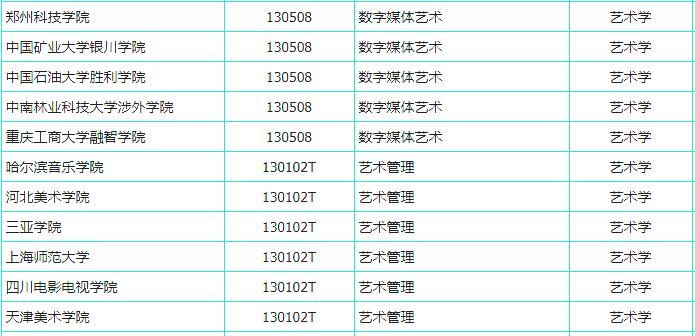 杭州艺考画室快讯:又有191所高校拟增设艺术专业,共21个美术类专业上榜,05